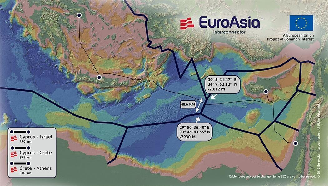 euroasia interconnector